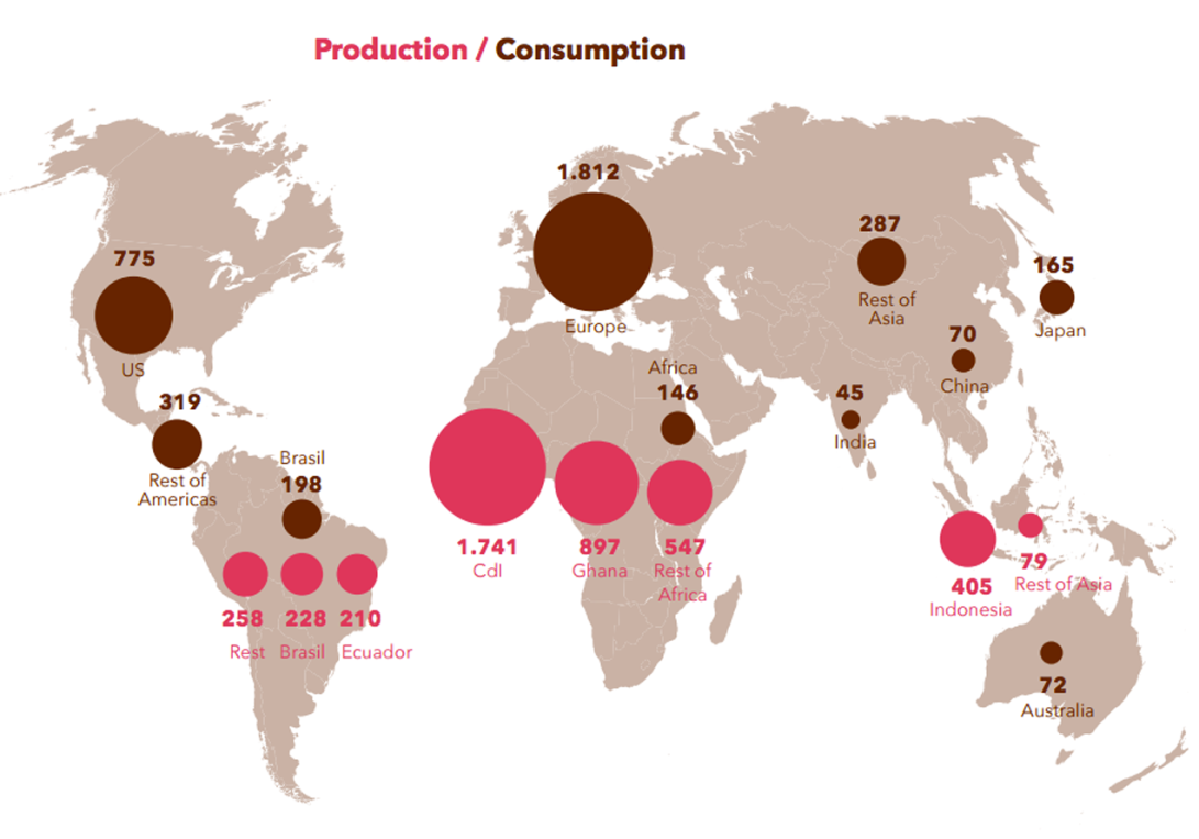 Production and consumption graphic